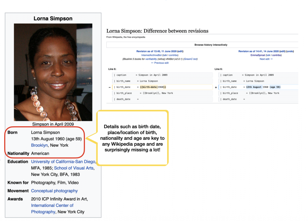 """On the left, a screenshot of Lorna Simpson's Wikipedia page's basic info. The subheadings 'Born' and 'Nationality' are circled, and annotated as follows:  'Details such as birth date, place/location of birth, nationality and age are key to any Wikipedia and are surprisingly missing a lot!'  On the right, an overview of the revisions of this part of the page. An entry dated 11 June 2020 shows the birth date simply as """"1960"""", while an update on 14 June 2020 changes this to """"13th August 1960 (age 59)""""."""